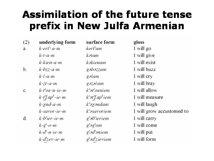 Aspiration In New Julfa Armenian Languages Of The World