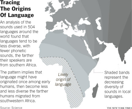 origin of language Organic evolution has proven unable to elucidate the origin of language and  communication knowing how beneficial this ability is to humans, one would.