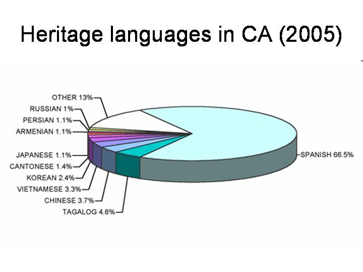 Linguistic Diversity In Northern California Languages Of The World - Top ten languages spoken in the world 2016