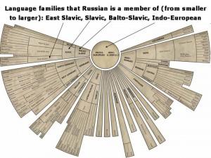 Language_families_as_matryoshkas