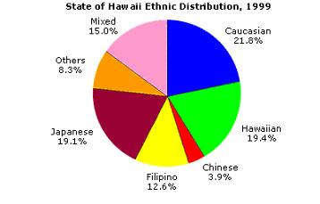 Hawaiian diversity