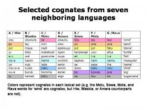 seven_Austronesian_cognates