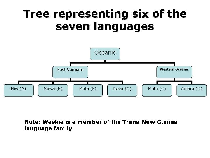 The malformed language tree of bouckaert and his colleagues sixaustronesiantree ccuart Image collections