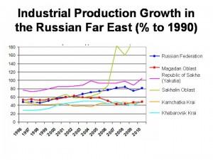 Industrial_Growth_Far_East