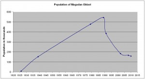 Magadan_population_chart