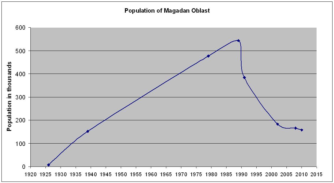 Mongolia Language Name Russian Population 46