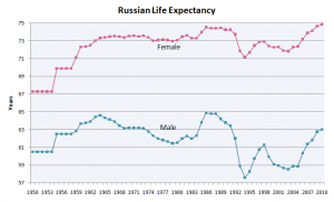 Russian_male_and_female_life_expectancy