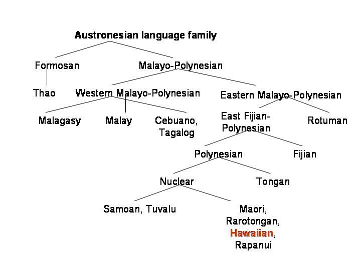 Do You Speak Hawaiian? - Languages Of The World