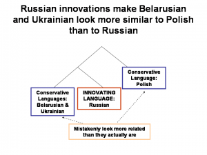 Innovation_diagram_Slavic