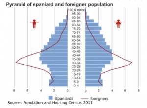 Spain population pyramid INE