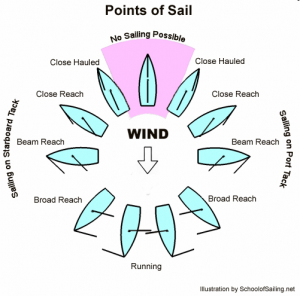 points_of_sail