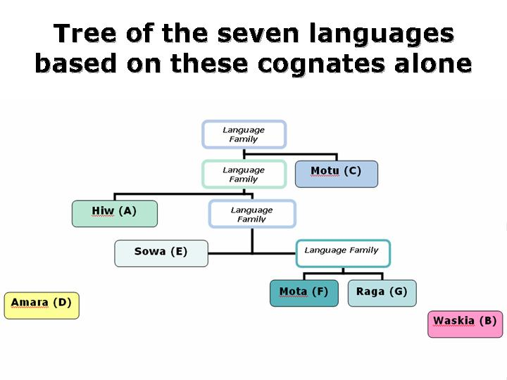 The Malformed Language Tree of Bouckaert and His Colleagues