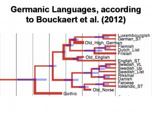 Germanic_Bouckaert-et-al