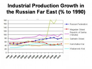 Industrial_Growth_Far_East