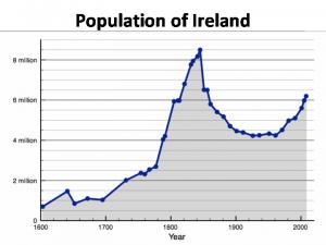 Ireland_population