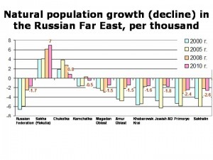 Population_decline_Far_East_chart