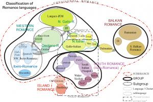 Romance-lg-classification-en
