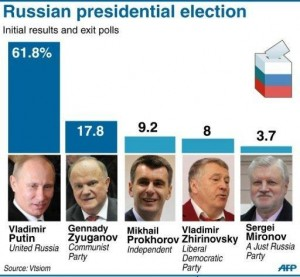 Russian presidential election: initial results