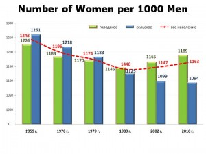 gender_ratios_1897-2010_city_country