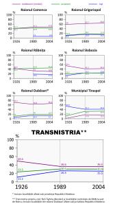 Transnistria_population